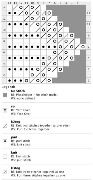 Lace Edging Knitting Pattern And Chart
