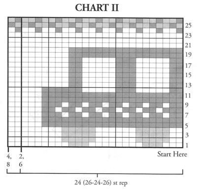 Chart for cars